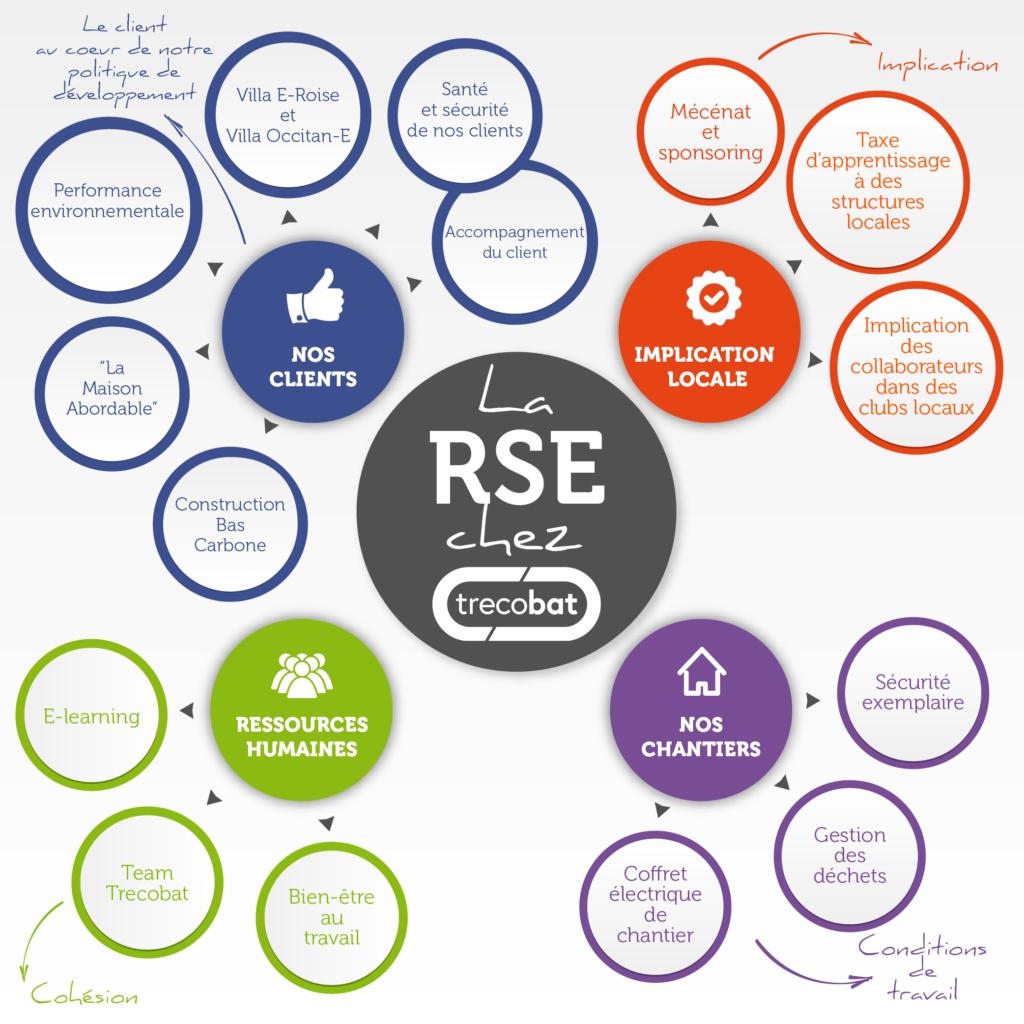 Infographie - La RSE chez Trecobat
