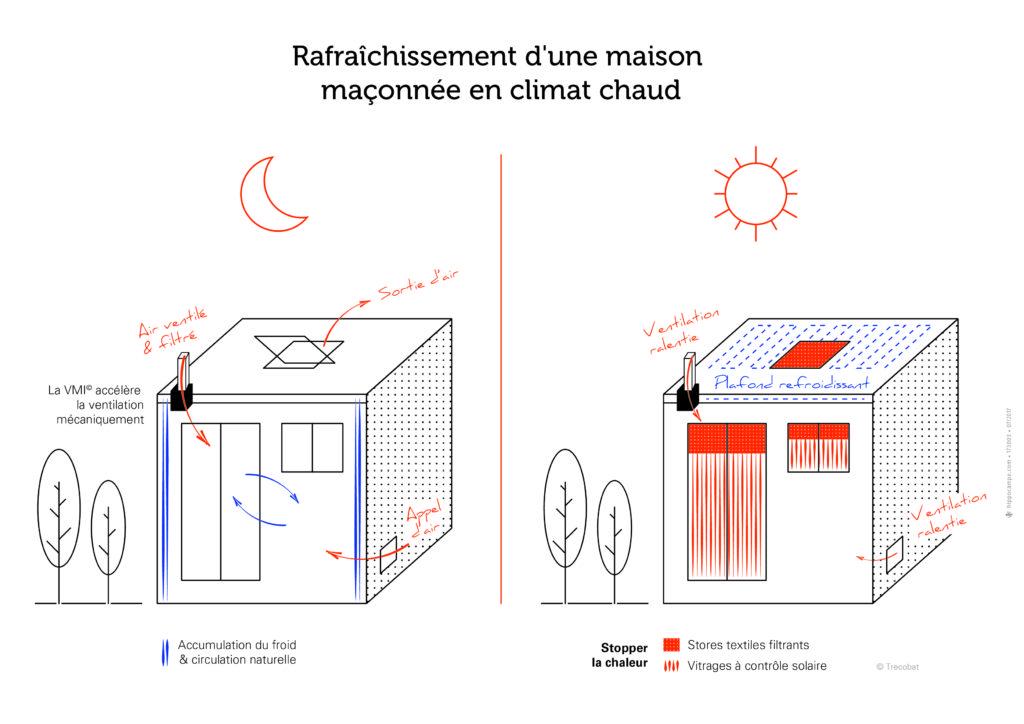 Schéma Rafraîchissement d'une maison maçonnée en climat chaud