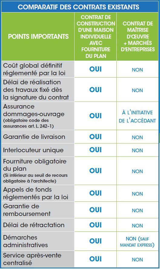 Comparatif Contrats: CCMI et Maîtrise d'ouvrage