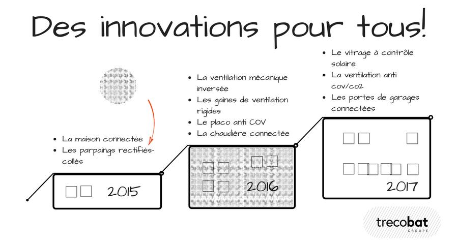 La généralisation des innovations chez Groupe Trecobat